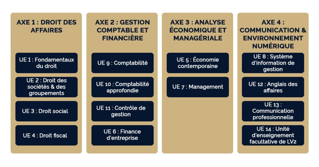 7 UE majoritairement modifiées pour cette nouvelle version du diplôme de comptabilité et gestion